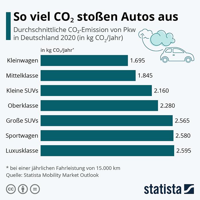 So viel CO2 stoßen Autos aus