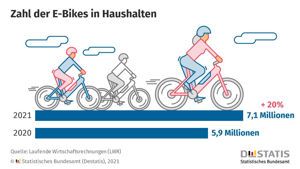 E-Bikes in Haushalten