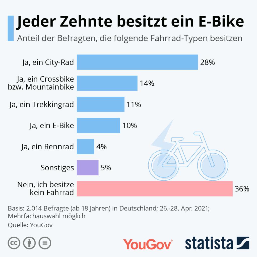 Jeder Zehnte besitzt ein E-Bike